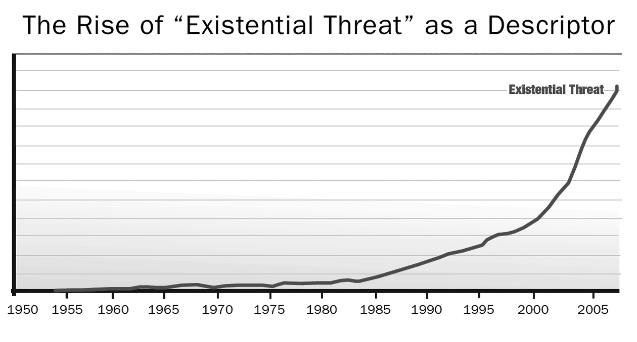 """Figure 1. The Rise of """"Existential Threat"""" as a Descriptor"""