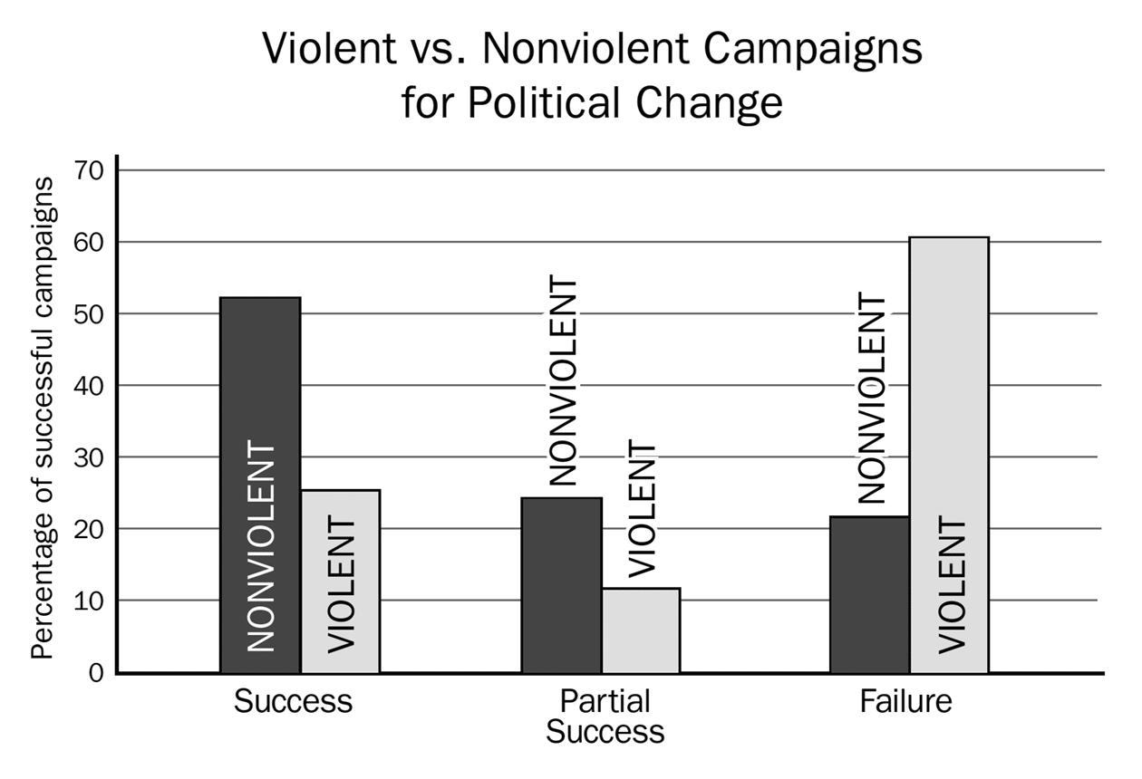 Figure 2. Nonviolent Campaigns for Political Change