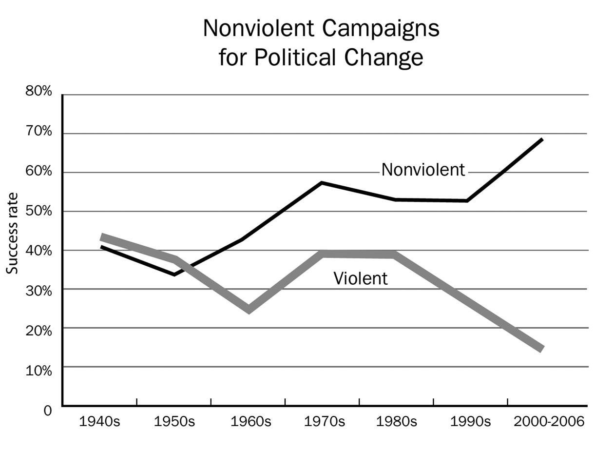 Figure 3. Progress in Nonviolent Campaigns for Political Change